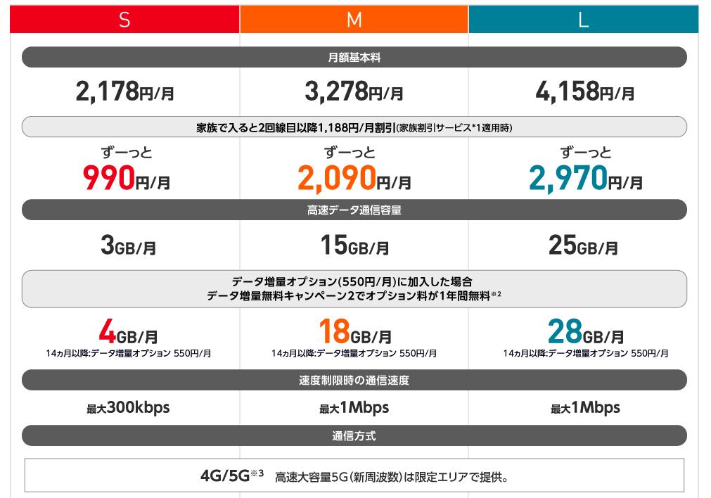 Y!mobileシンプルS/M/L