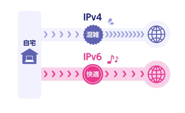 ipv6説明