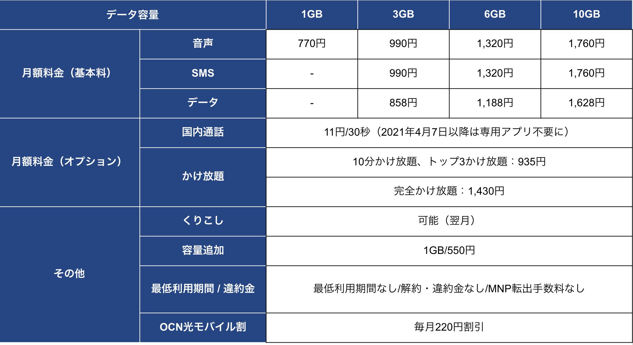 OCNモバイルONE新プラン料金表