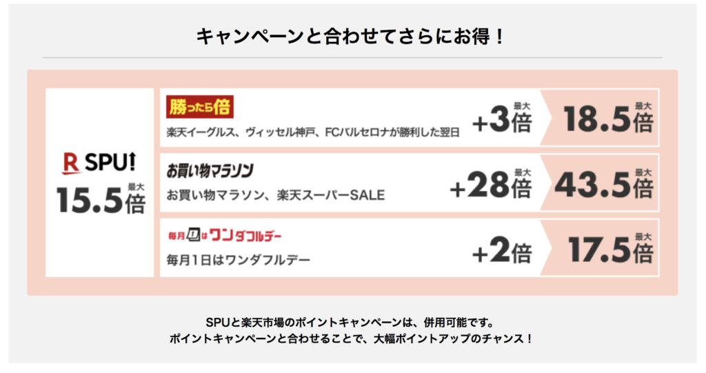 SPU・お買い物マラソン・ワンダフルデー倍率