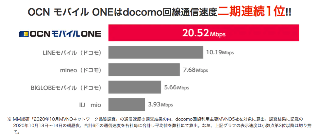 OCNモバイルONE-MM総研調査結果
