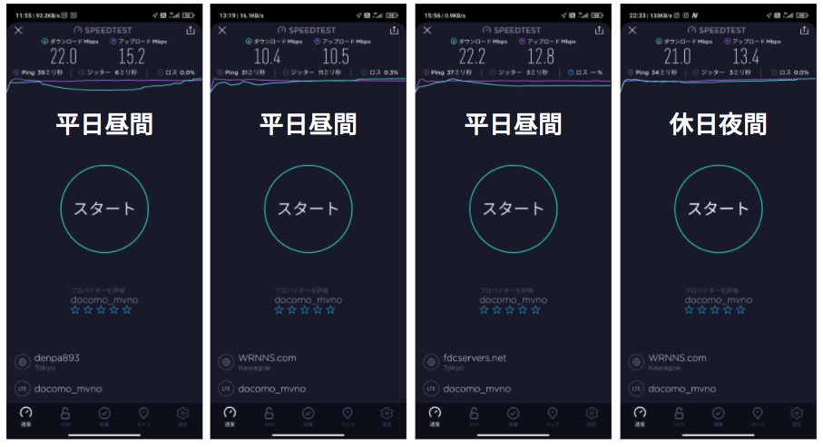 OCNモバイルONEスピードテスト|RAKUMANI